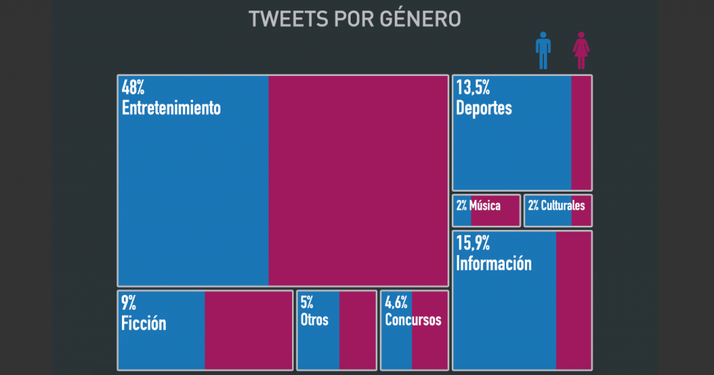 Iturria: Kantar Twitter TV Ratings