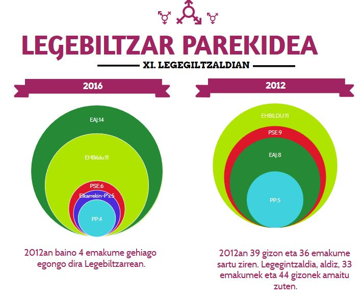 Venngage-n sortutako infografia